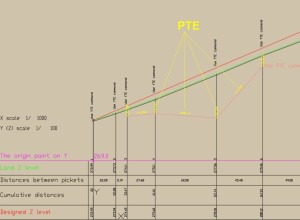 LT_SCALE, PTE command, after