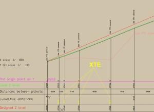 LT_SCALE, XTE command, after